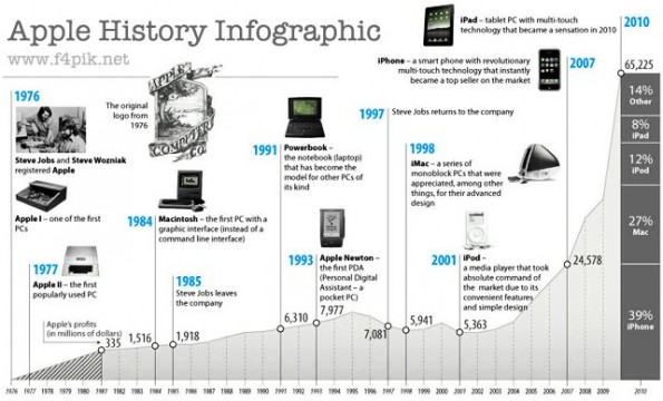 apple-history-infographic